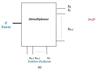 Cours automatisme i mr khatory d demultiplexeur demux for Fonction combinatoire