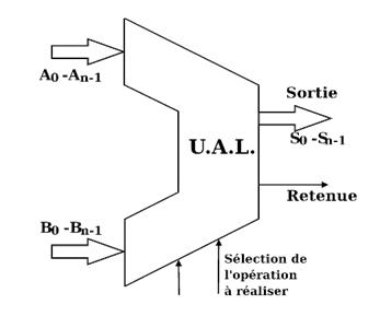 Unit arithm tique et logique cours ma maison personnelle for Cours circuit logique