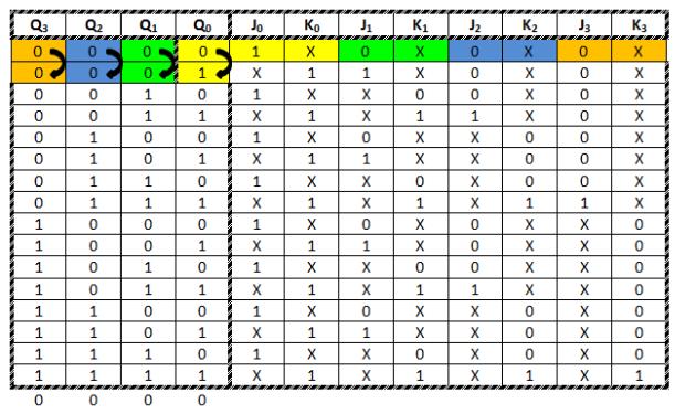 Compteur asynchrone modulo 16 bascule jk rayon braquage voiture norme - Bascule jk table de verite ...